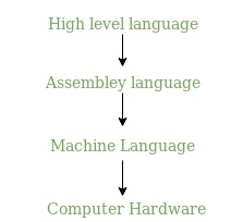 Hierarchical structure of programming languages