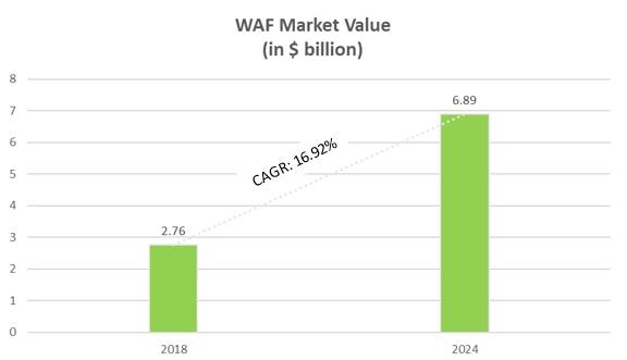 Market Growth Of WAF