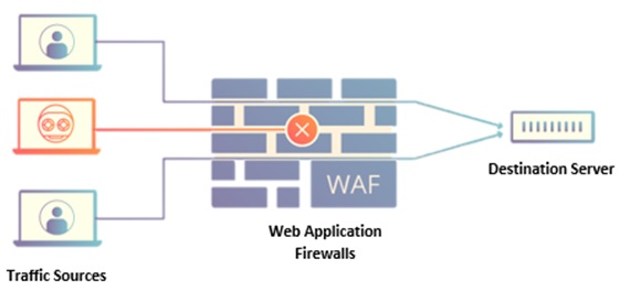 working image of WAF