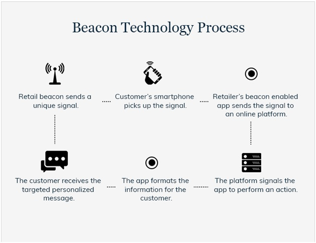 Beacon Technology Process