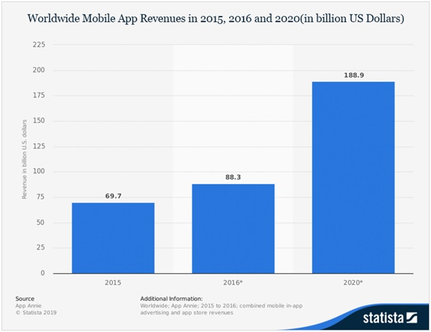 World Wide Mobile App Revenue