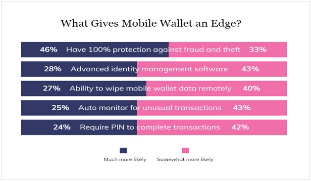 what gives mobile an edge