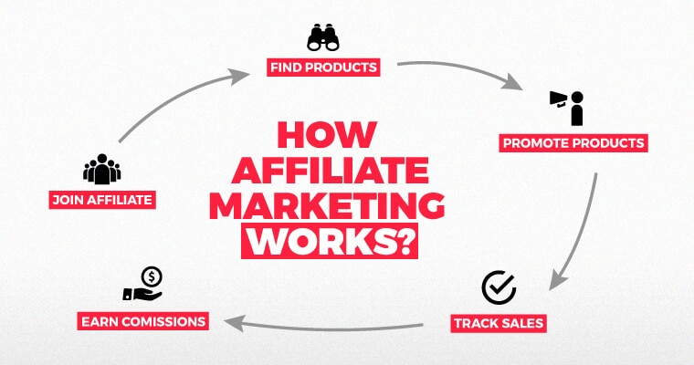 how affiliate marketing words